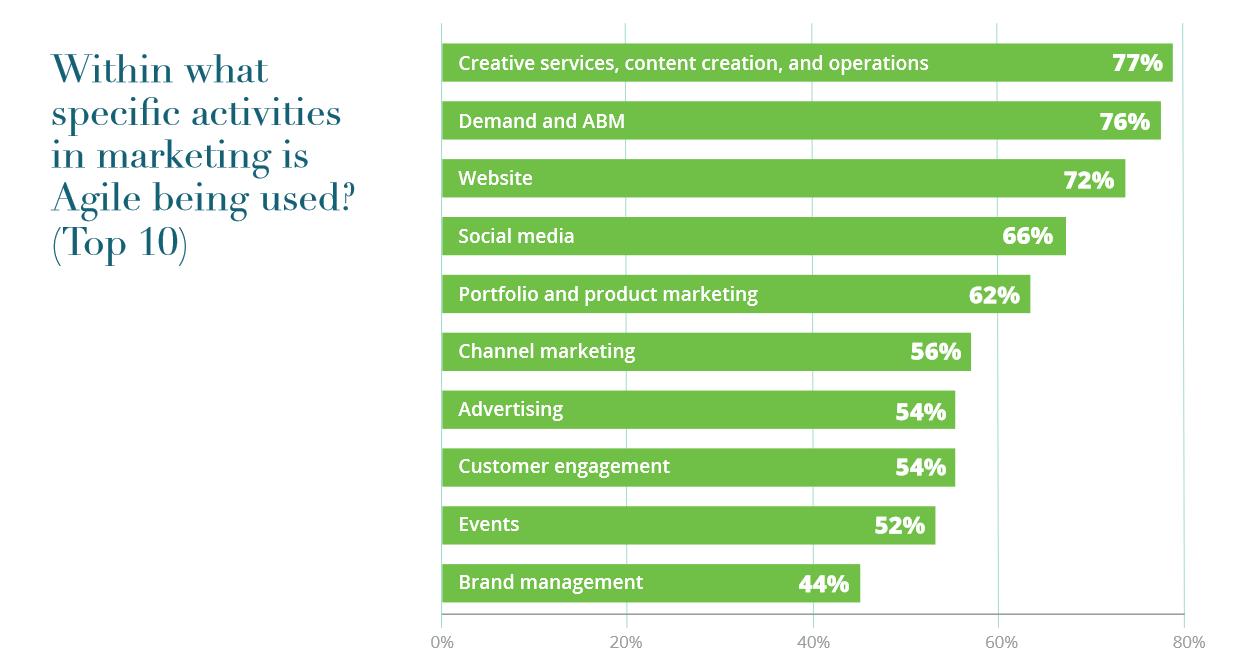 Marketing Functions Using Agile