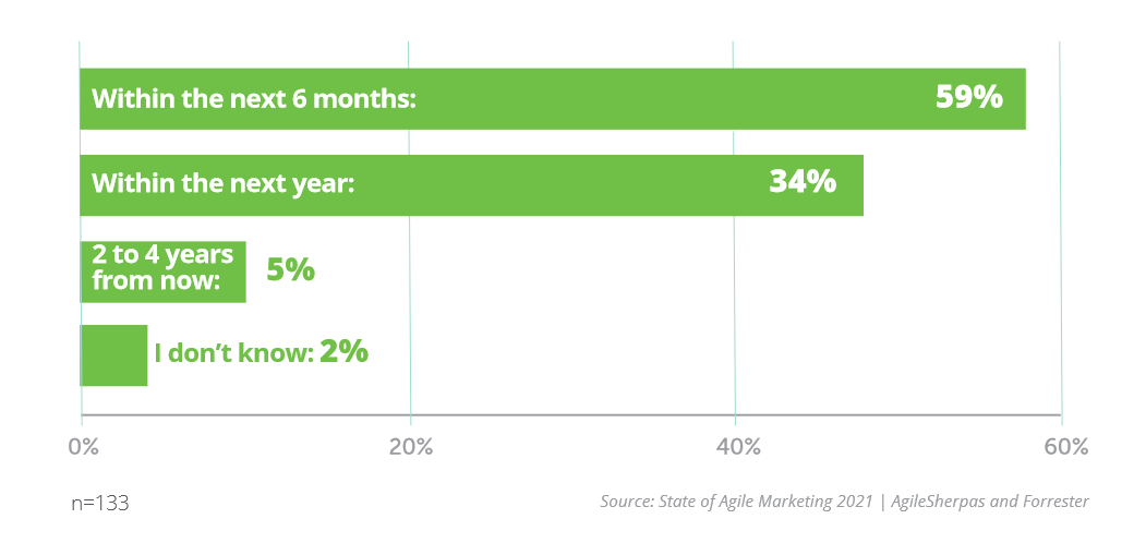 Plan to Implement Agile Marketing Timeline