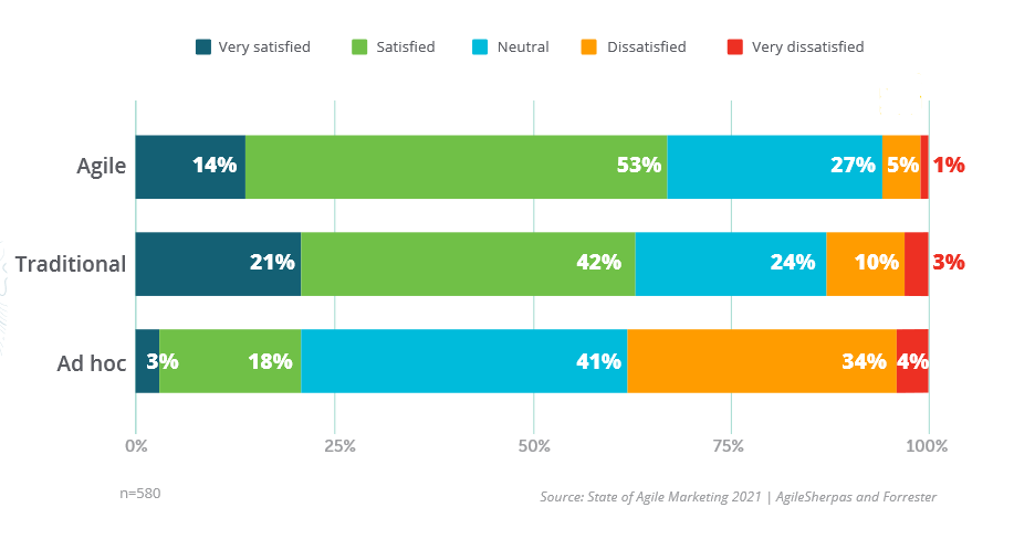 Satisfaction with Agile in 2021