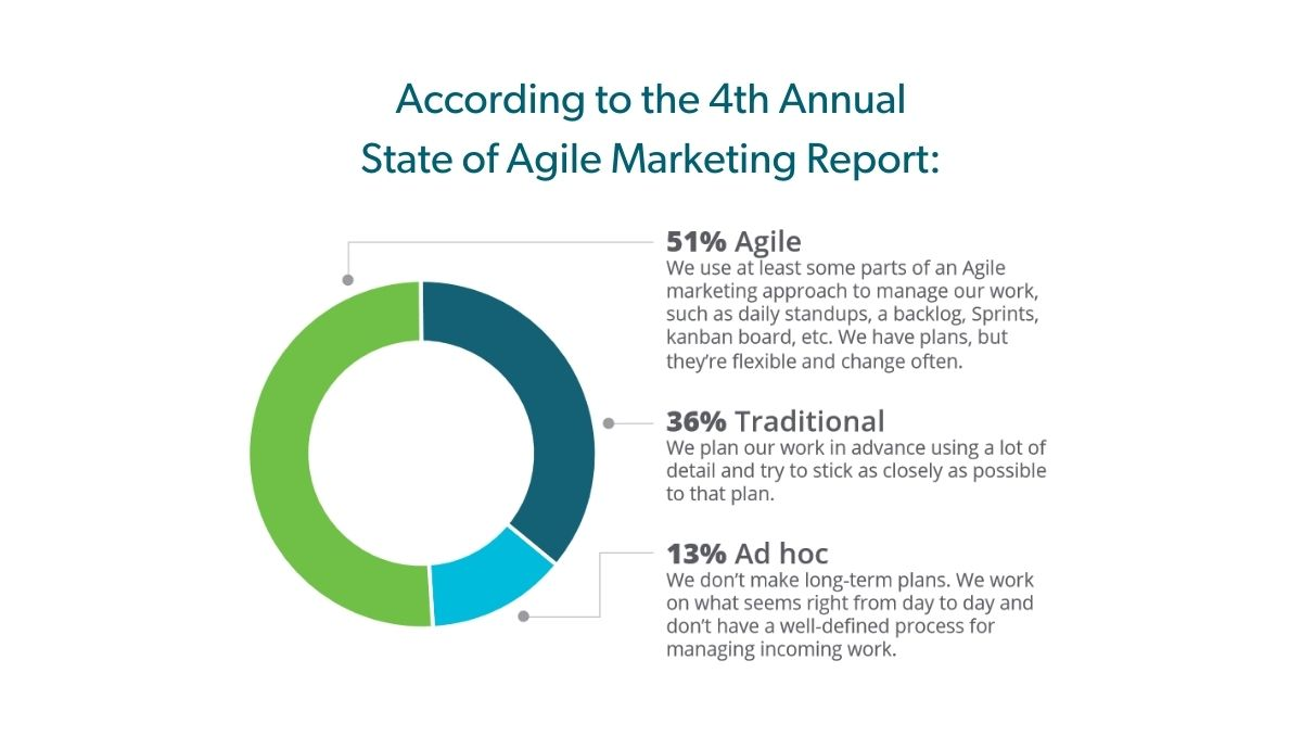 The State of Agile Marketing