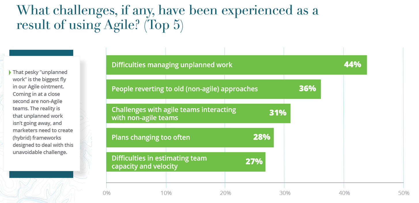 Top 5 Agile Marketing Challenges