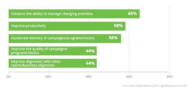 Top Reasons for Adopting Agile Marketing in 2021