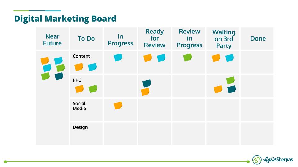 A digital marketing Kanban board featuring a detailed marketing process.