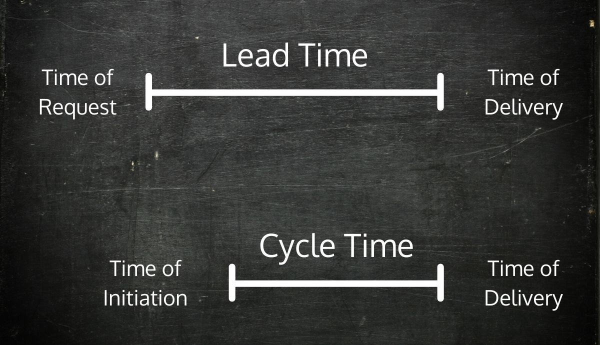 A graphic illustrating the difference between lead time and cycle time.